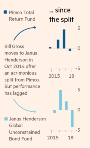 bill gross 2